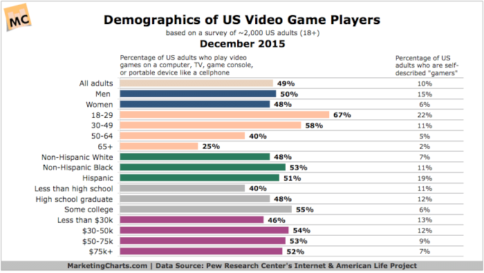 Pew-Demographics-Video-Game-Players-Dec2015.png