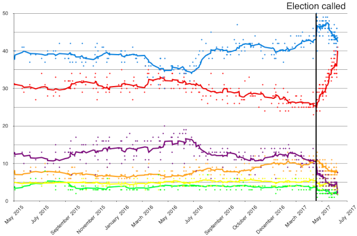 Opinion_polling_UK_2017_election_short_axis.png