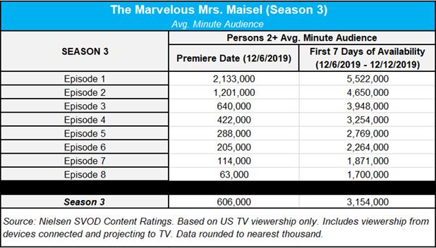 Maisel-season-3-ratings.jpg