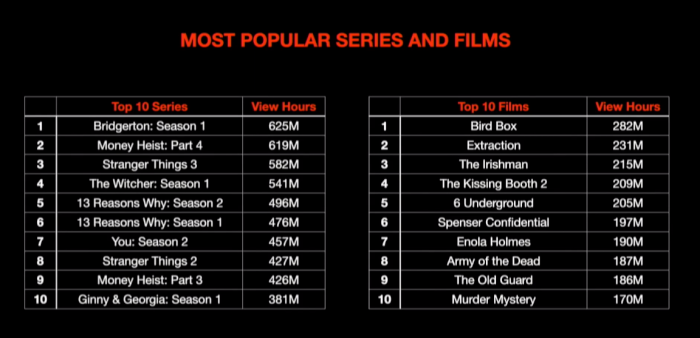 Netflix-Most-Popular-TV-Shows-and-Movies-Number-of-Hours.png