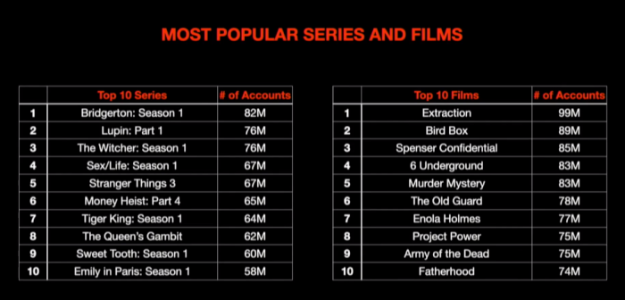 Netflix-Most-Popular-TV-Shows-and-Movies.png
